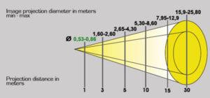 Diagramma del proiettore. Diametro proiezione con effetto dinamico
